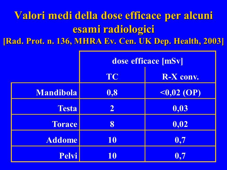 Valori medi della dose efficace per alcuni esami radiologici [Rad. Prot. n. 136, MHRA Ev. Cen. UK Dep. Health, 2003]